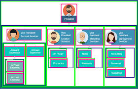 Collapsible Org Chart Orgchart With Css Flex And Zk Dzone Web Dev