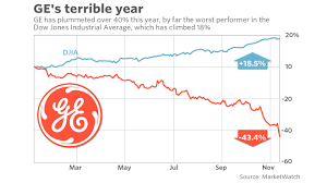 Dow Jones Stock Quote Extraordinary GE's Stock Plunges Again As Another Analyst Abandons Bullish View