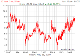 30 Year Gold Chart 30 Year Gold Silver Ratio History