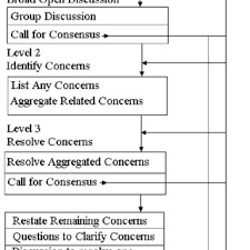 The Flow Chart Of F Cdm From Butler And Rothstein 2004