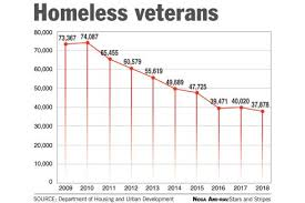 Hud Reports Drop To 37 878 Homeless Veterans In 2018
