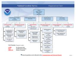 Noaa Org Chart Fillable Online Ngs Noaa Ngs Organization Chart Ngs Noaa