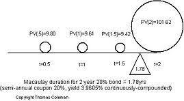 Bond Duration Wikipedia