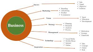 call tutors best business homework help business assignment help business help