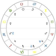 Introduction To Astrology The Rulers Astrodienst