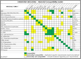 Chemical Compatibility Chart Unmistakable Material Compatibility Chart For Chemicals