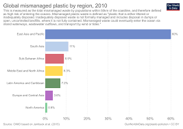 Plastic Pollution Our World In Data