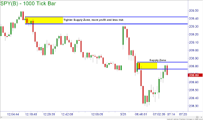 How To Identify Supply And Demand Zones On A Chart Ticked Off Online Trading Academy