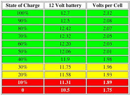 12v Battery Life Chart Leisure Battery Charge Discharge The Late Bay