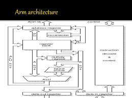 Embedded System Design Arm Architecture Support For Operating System