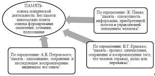 Курсовая работа Индивидуальные особенности памяти младшего   сохранения и последующего воспроизведения в форме словесных отчетов и действий тех знаний которые были усвоены в прежнем опыте субъекта Рис 1