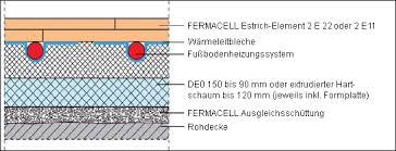 Ausgleichsschüttung fermacell 50 liter und weitere sortimente aus dem bereich dachausbau. Trockenestrichelemente Von Fermacell Baudochselbst De