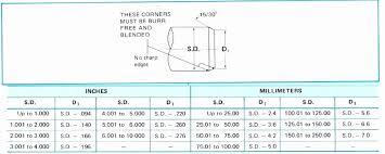 Oil Seal Dimensions Chart Bedowntowndaytona Com