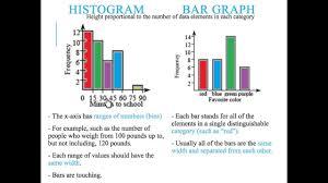 Difference Between Bar Chart And Histogram Bar Graphs Vs Histograms