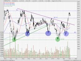 Uob Stock Price Chart Uob Share Price Chart Stock Quote Forum Analysis My
