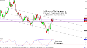 Will Gbp Usds Consolidation Lead To A Downside Breakout