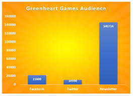 Game Dev Tycoon Chart Gamasutra Patrick Klugs Blog Game Dev Tycoon Ios Release