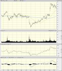 Starbucks Stock Price Chart Starbucks Sbux Stock Could Perk Up Into The End Of The