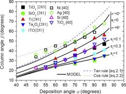 Perspectives On Oblique Angle Deposition Of Thin Films From