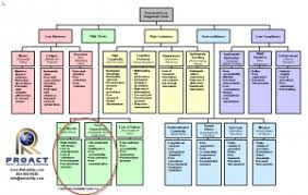 Root Cause Analysis Templates Proact Rca Reliability Center Inc