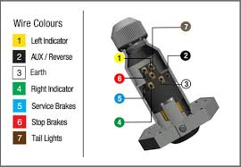 trailer wiring diagram 5 pin round wirdig how to wire up a 7 pin trailer plug or socket kt blog