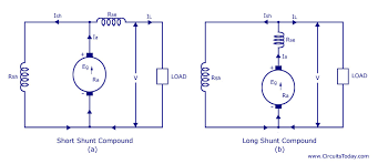 types of dc generators series shunt compound short shunt here the shunt field winding is wired