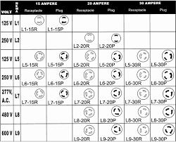 Nema Configuration Chart Pdf Bedowntowndaytona Com