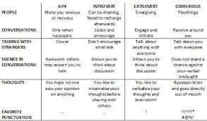 Introvert Chart Are You An Introvert Or Extrovert Fox Valley Institute
