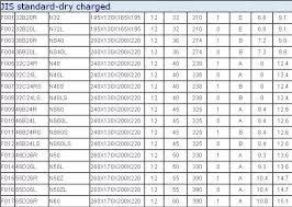 Automotive Battery Size Chart Mf 95d31l 12v 90ah Car Battery Batterie Auto Car Battery Korea With High Cca Buy 12v 90ah Car Battery 12v 90ah Car Battery Mf 95d31l 12v 90ah Car
