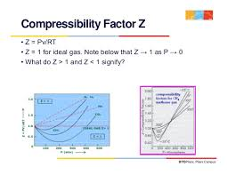 Water Compressibility Factor Chart Thermodynamics Lecture 6
