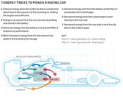 7 tricks to keep f1 cars fast and fuel efficient new scientist 7 energy tricks to power a racing car