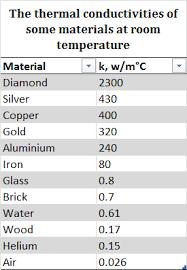 Thermal Conductivity Chart Metals Thermal Conductivity And Diffusivity Lucid Learning Medium