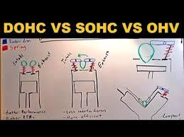 dohc vs sohc vs ohv explained dohc vs sohc vs ohv explained