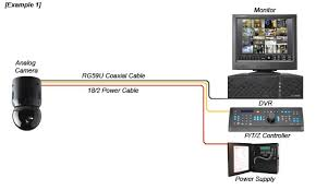 camera microphone wiring diagram ip cameras over coax typical analong camera wiring diagram