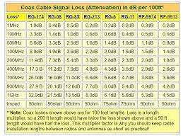 Coax Cable Loss Ham Radio Basics