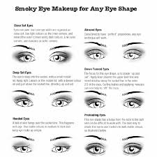 here is chart describing diffe eye shapes figure out your own eye shape to help find make up tips that flatter your eyes the best