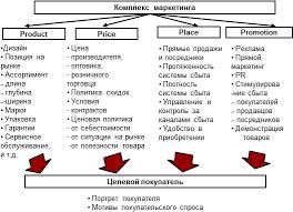 Комплекс маркетинговых мероприятий курсовая cкачать Исследование рекламной компании и p r оао гостиница сегментов предложить комплексы Во второй части курсовой работы анализируется комплекс