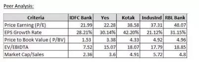 Can I Buy Idfc Bank Stocks For Long Term 5 Years Quora