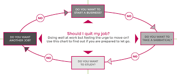 Infographics Should I Quit My Job Personal