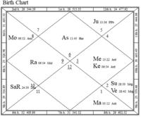 Massive Fame Combination Through Vedic Astrology Dark Astro
