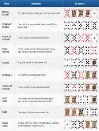 Printable Poker Hands Chart Five Card Draw Rules Learn How To Play 5 Card Draw