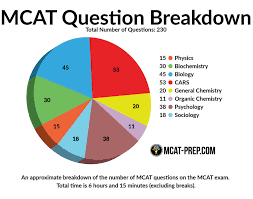 What Is The Mcat