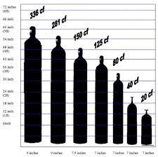 Propane Gas Cylinder Size Chart Gas Bottle Gas Bottle Size Chart
