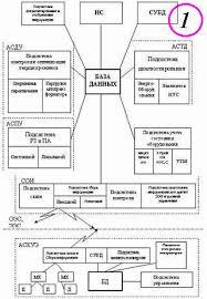 Разработка и моделирование распределенных систем управления и  Как вы видите сюда входит подсистема автоматизированной системы диспетчерского управления автоматизированная система контроля и учета энергопотребления