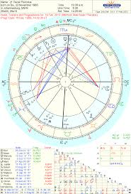 Astro Theme Birth Chart Astrotheme