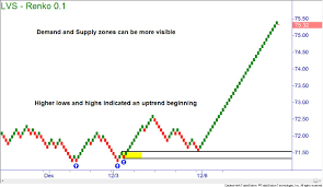 How To Trade With Renko Charts Online Trading Academy
