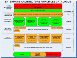 Principles Of Architecture Enterprise Architecture Principles Structuring A Principles