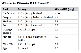 Get To Know Your Vitamins Vitamin B12 Cobalamin Or