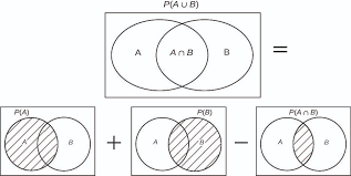 Probability Of A Given B Venn Diagram Venn Diagrams Introductory Business Statistics