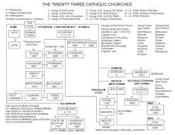The Hierarchy Of The Catholic Church Chart Organization Of The Catholic Church Into East And West